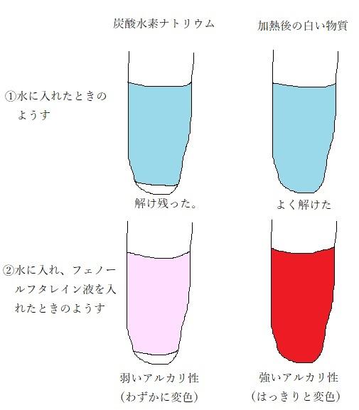 炭酸 水素 ナトリウム の 分解